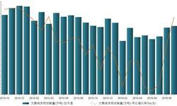 2016年9月大秦线<em>货物运输</em>量同比下降4.81%  降幅收窄