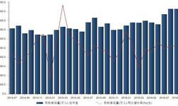 2016年9月我国<em>民航</em>客运量4642亿人 同比增长11.5%