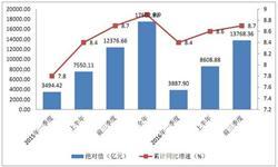 深圳<em>GDP</em>稳定增长 2016年前三季度同比增长8.7%