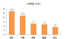 2015年中国五大快递公司<em>净利润</em>统计 顺丰最高