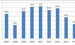 2016年前三季度中国石化<em>净利润</em>同比增长12.6%