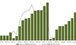 2016年1-9月中国<em>石油</em>累计出口总量为212万吨