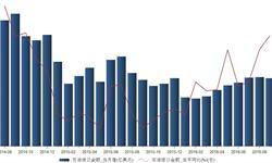 2016年9月我国<em>石油</em>进口金额同比增长2.24%