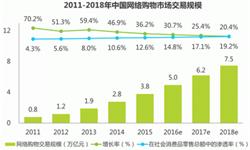<em>网络</em><em>购物</em>市场交易规模稳步上升 2016年预计达5万亿元