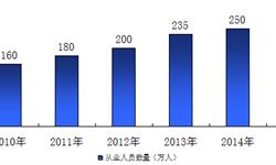 2015年我国<em>电子商务</em>服务企业直接从业人员规模达到265万人