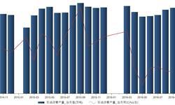 <em>石油</em>沥青产量持续负增长  2016年9月同比下降5.37%