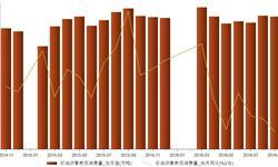 2016年9月我国<em>石油</em>沥青表观消费量同比下降5.78%
