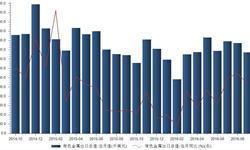 2016年9月我国<em>有色金属</em>出口总值同比增长3.34%