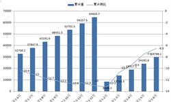 2016年1-8月钢铁行业累计实现<em>主营</em>业务收入40264.30亿元