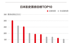 日本影史<em>票房</em><em>总</em>榜TOP10 日本动画独占4席