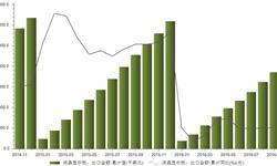 2016年1-9月<em>液晶显示</em><em>板</em>出口金额累计同比下降18.5%