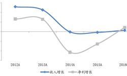 2016年女装行业前三季度<em>营业</em><em>收入</em>增长1.41%