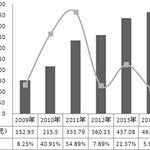 空气压缩机市场增长乏力 行业转型升级亟需提上日程