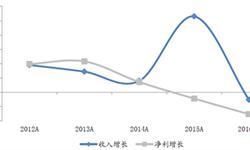 2016年户外服装行业前三季度收入及<em>净利润</em>均下降明显