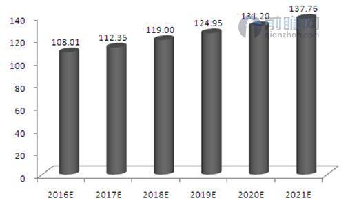 2016-2021年中国大输液行业消费量预测