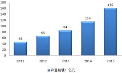 2015年上海机器人<em>产业</em><em>规模</em>达160亿元 同比增长40.3%