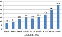 2015年我国湿巾<em>销售</em>市场<em>规模</em>同比增长25.93%达30.6亿元