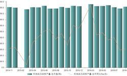 2016年9月我国<em>机制</em><em>纸</em>及<em>纸板</em>产量同比下降2.2%
