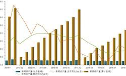 <em>新闻纸</em>需求逐年递减  2016年9月产量为24.5万吨