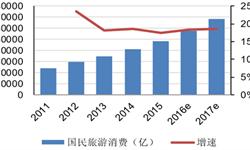 预计我国<em>旅游</em>行业的市场规模有望在2017年达到7万
