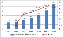 2016年我国农产品<em>交易</em><em>规模</em>增长率将达29.3%
