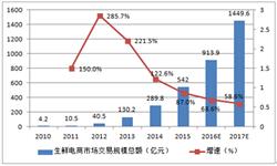 预计2018年我国生鲜电商<em>交易</em><em>规模</em>可达2366亿元