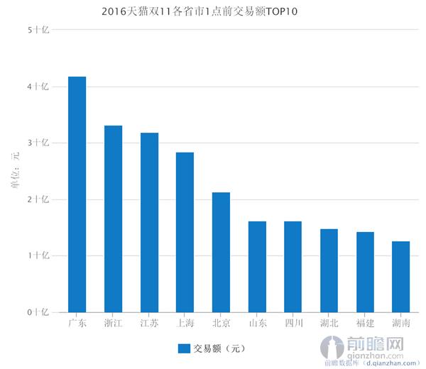 2016天猫双11各省市1点前交易额TOP10