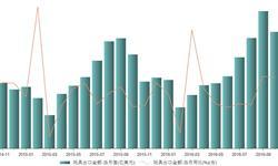 2016年10月我国<em>玩具</em><em>出口</em>金额同比增长24.05%