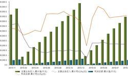 <em>医药</em><em>制造</em>业利润增速高于收入增速  增速趋于平稳