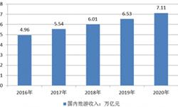 预计2016年我国国内<em>旅游</em>收入将达到4.96万亿元