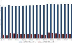2016年9月我国<em>医药</em><em>制造</em>业企业单位数累计7369个