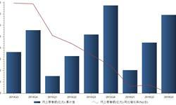 网络零售快速发展  2016年前三季<em>网上</em><em>零售额</em>累计34651亿元