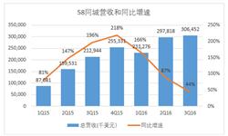 58同城第三季度<em>营</em><em>收</em>3.07亿美元 同比增长43.9%