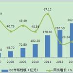 IDC行业迎重要发展机遇 市场空间广阔