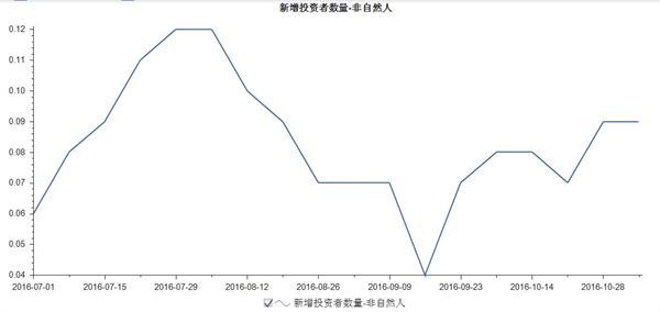 2017年11月23日股市 11月4日股市新增投资者37.08万,其中自然人36.99万