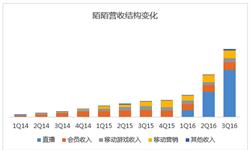 2016年Q3陌陌总<em>营</em><em>收</em>1.57亿美元 直播业务占比69%