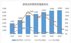 网易<em>游戏</em>营收增速下滑严重 2016年三季度同比增长26%