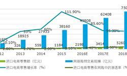 2015年进口<em>电</em><em>商</em>零售额增长率达到111.9%  远超整体增速