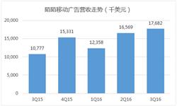 2016年Q3陌陌移动广告<em>营</em><em>收</em>同比增长11%  低于市场预期