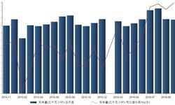 2016年10月全国发电量4876亿<em>千瓦时</em> 创20个月新高