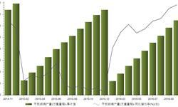 <em>平板玻璃</em>产量加速回升  前10月产量同比增长4.7%