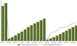 2016年10月我国<em>石油</em>进口金额同比增长0.63%