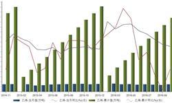 2016年10月国内<em>乙烯</em>产量继续下滑 同比下降6.3%