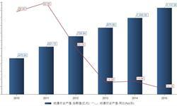 动漫行业<em>产值</em>增速趋于稳定 2015年同比增长13.16%
