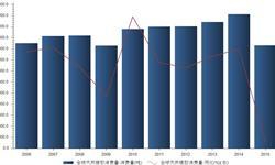 预计2016年全球天然橡胶<em>消费量</em>将达1249万吨