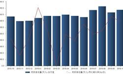 2016年10月我国民航<em>客运量</em>同比增长12.9%