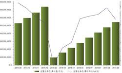 2016年前三季度金属制品业主<em>营业</em>务<em>收入</em>累计28279.5亿元