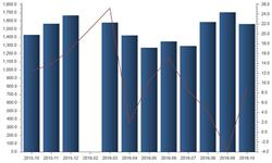 <em>彩电</em>产量增速恢复稳定 2016年10月同比增长9%