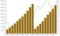 国产<em>智能手机</em>发展迅速   前10月手机产量同比增长19.9%