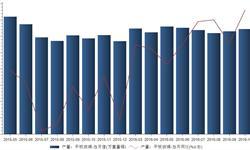 <em>平板玻璃</em>产量回升 2016年10月产量6450万重量箱